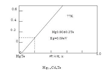 赤外線検出器(センサー)の種類とその構造