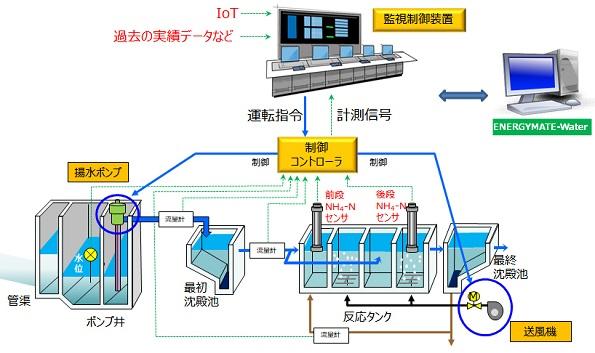 AI予測+IoTで下水処理場を省エネ化 流入水量予測+アンモニアセンサ