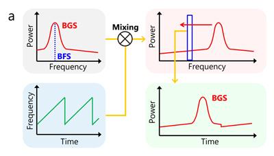 「ロボットの神経に期待される超高速分布型ファイバーセンサー」(2)