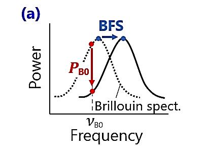「ロボットの神経に期待される超高速分布型ファイバーセンサー」(3)