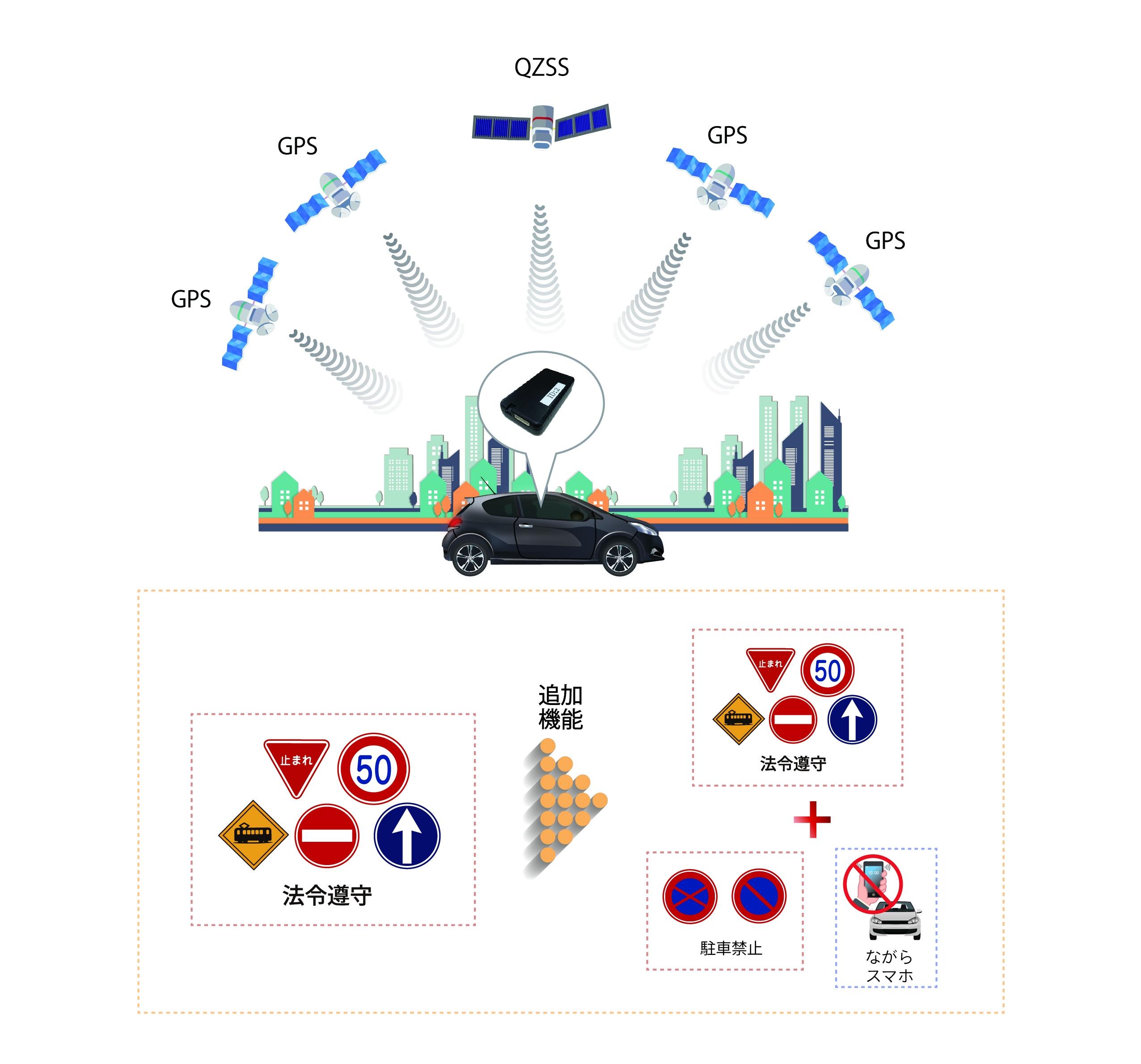 みちびきサブメーター級測位による道路交通法遵守「見える化」サービス