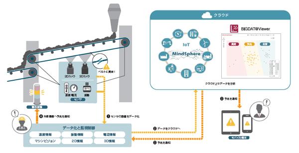 亀山電機、キヤノンITS、toor、サイバネット、IoTを活用したベルトコンベアの予知保全システム