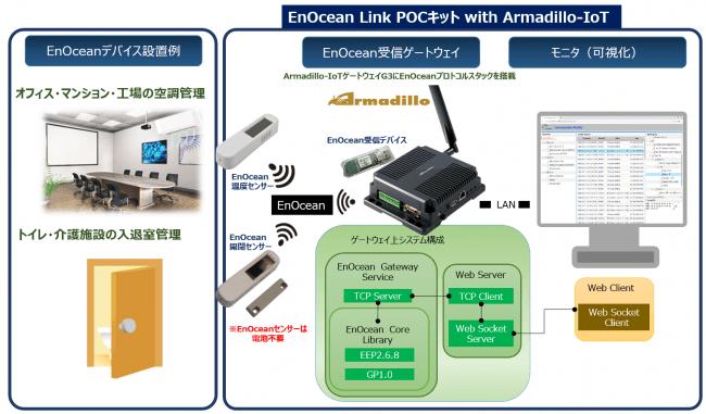 ソルティスター、無線通信EnOcean対応のIoT POCキットをコアスタッフ社と共同開発