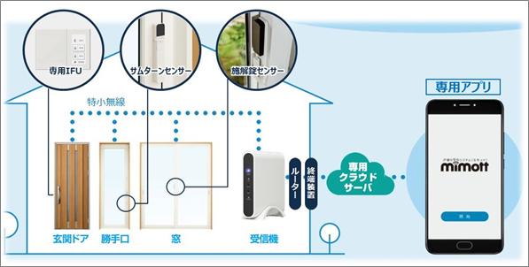 YKK AP、窓・ドアのIoTでカギの締め忘れをスマホに通知 戸締り安心システム「ミモット」を来年1月から発売。
