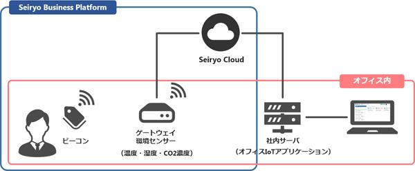 西菱電機、屋内位置情報ソリューション「オフィスIoT」の提供