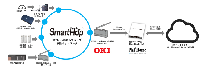 ぷらっとホームのIoTセンサー・デバイスパートナープログラムにOKIが参加