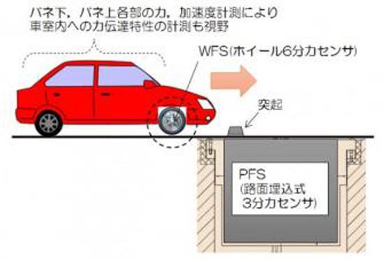 A&D、自動車の「乗り心地」を計測する車両試験装置に関する特許を取得