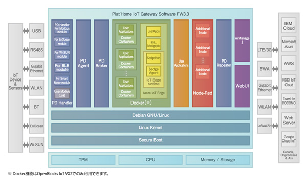ぷらっとホーム、IoTゲートウェイの標準ソフトウェアを全機種対応で提供