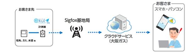 大阪ガス「ekul」のIoTネットワーク「Sigfox」を活用した新プラン「ekul lite」開始