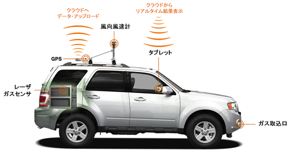 NTT-AT、安心安全で効率的なガスパイプライン点検を提供