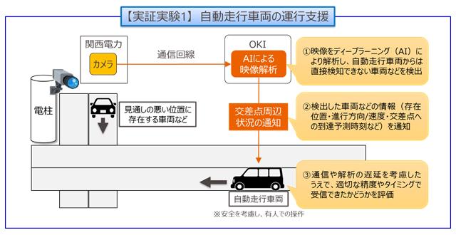 屋外カメラ映像とAIを活用した自動走行車両の運転支援および地域の見守りに関する実証実験