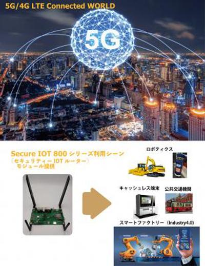 セキュリティ機能搭載IoTルータ(4G LTE/WiFi 2.4/5GHz/Ethernet)開発完了