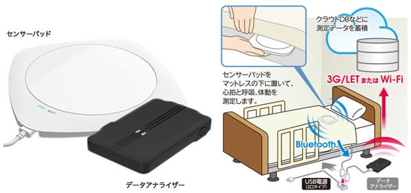 非接触型センサーパッドの、バイタル、離着床管理ソリューション 「パルケア」