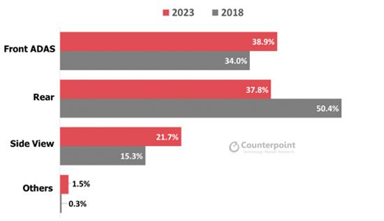ADAS用車載イメージセンサーの需要が2023年に倍増する見込み