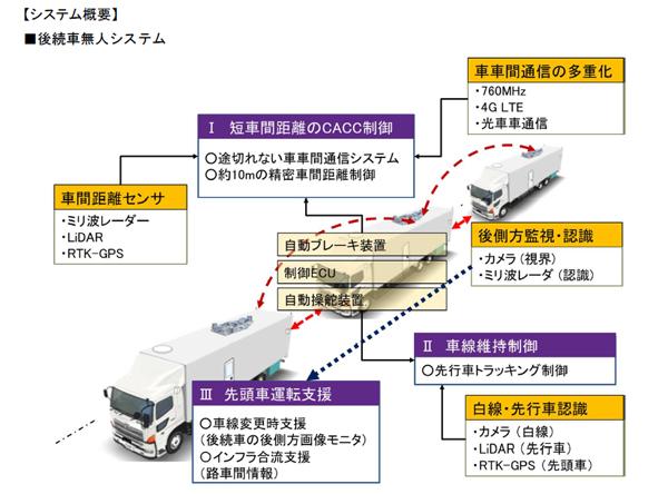 高速道路におけるトラック隊列走行の公道実証を実施―新東名高速にて ―