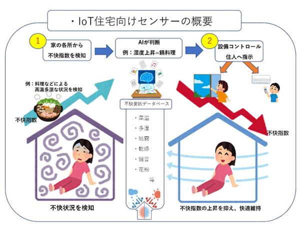 業務提携企業と「IoT住宅向けセンサーの共同開発」で合意