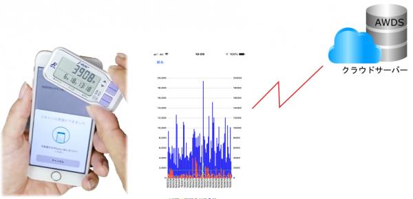 無線通信活動量計AM510N iPhoneとNFCによる通信を可能に
