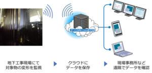 CACH、IoT技術を活用し、施工中の地下工事現場での異常監視を開始