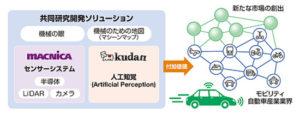 Kudanとマクニカ、モビリティビジネスにおける新たな付加価値ソリューションの実現に向けて協業開始