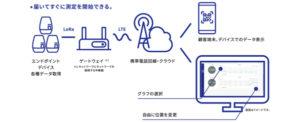 スマートものづくり応援ツールに「アムニモ センス ベータ」と「ポンプ ガード」が選出