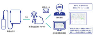 amnimo、月額課金で利用できる「簡易無線水位計測サービス」を申し込み開始