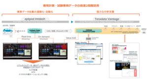 アプトポッドとテラデータ、自動車開発向けDXソリューション提供で協業