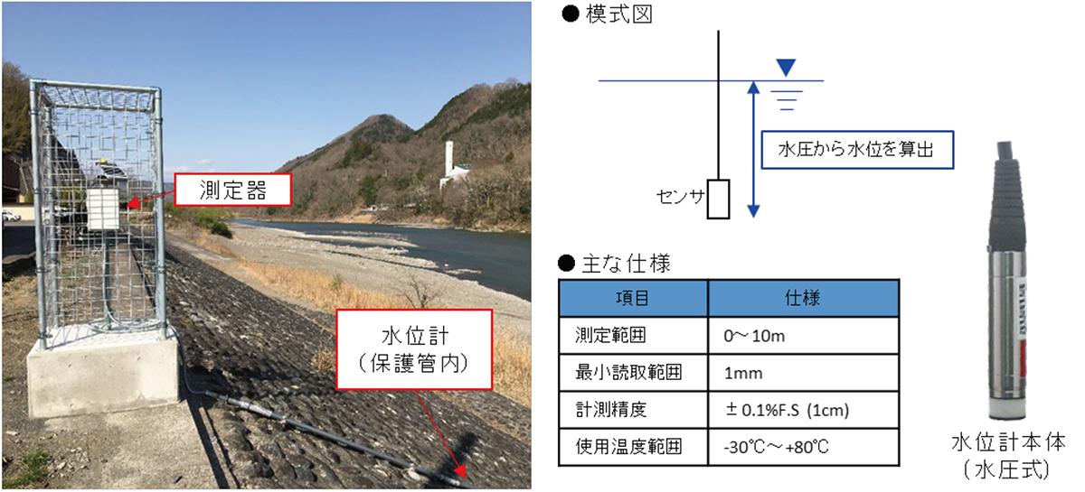 図1 水圧式水位計 設置例、仕様