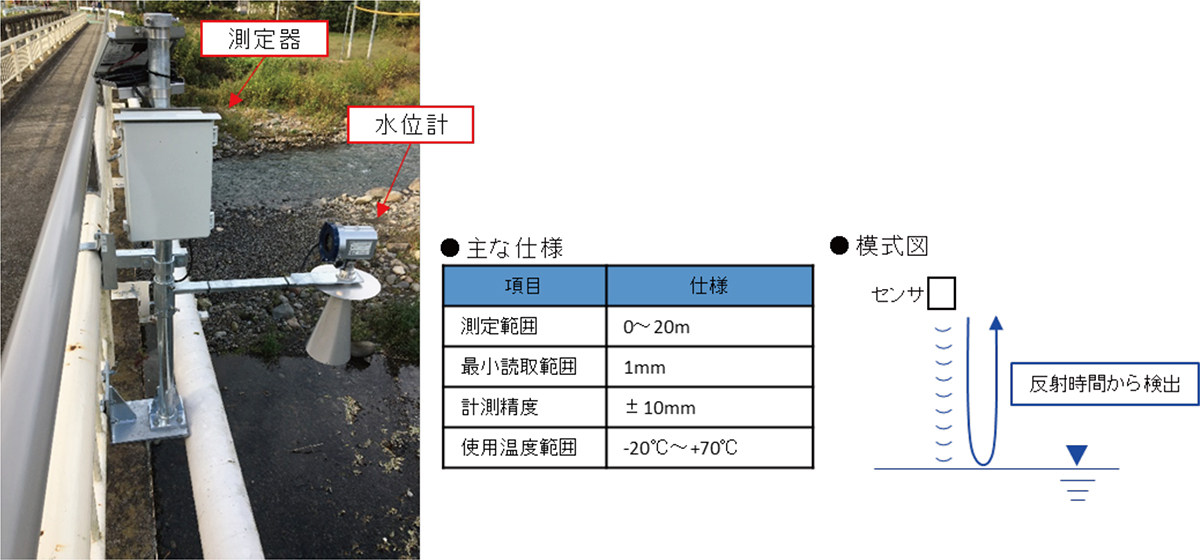 図2 電波式水位計 設置例、仕様