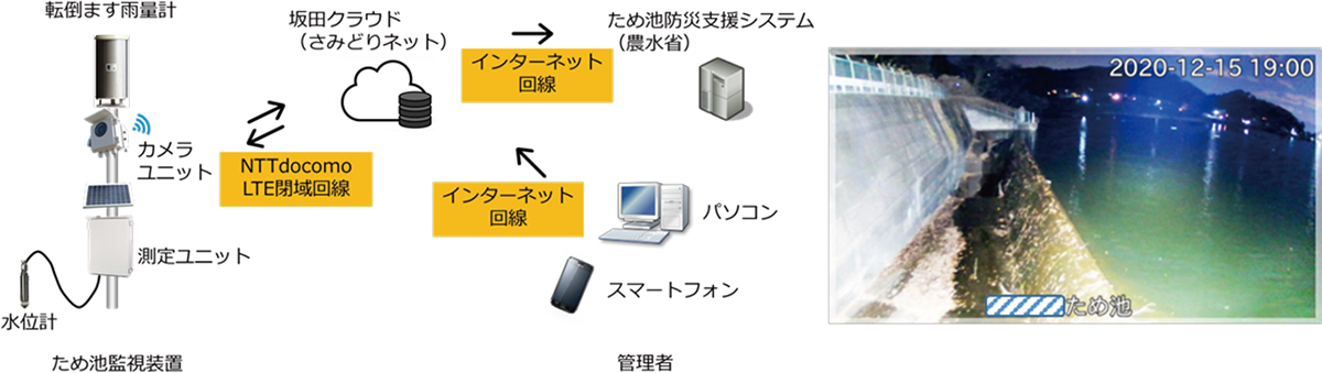 図3 システム構成と表示画面例