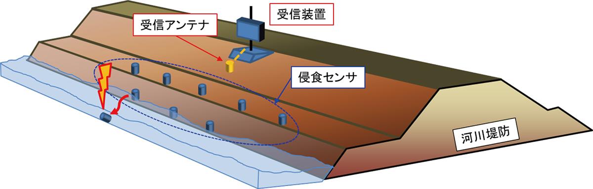 図5 侵食センサ 模式図
