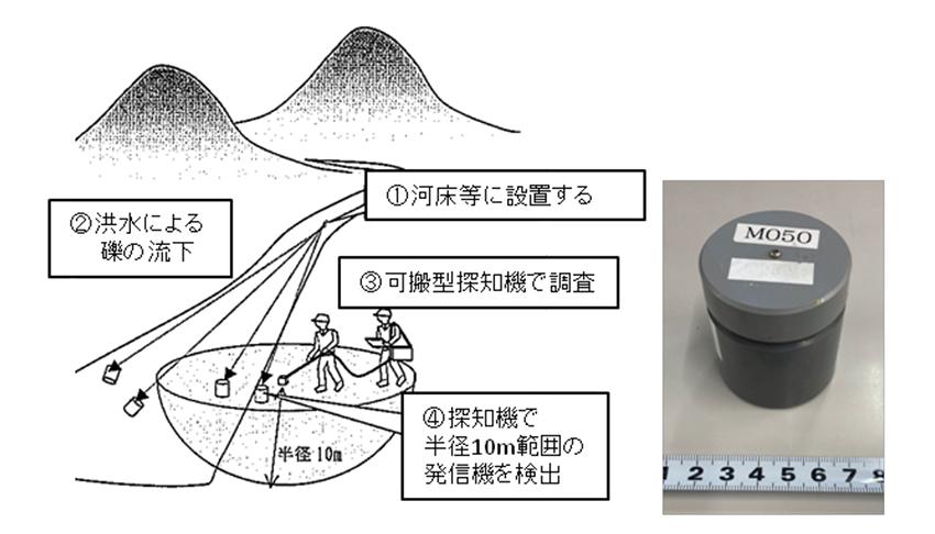 図7 左:システム概要、右:発信機写真