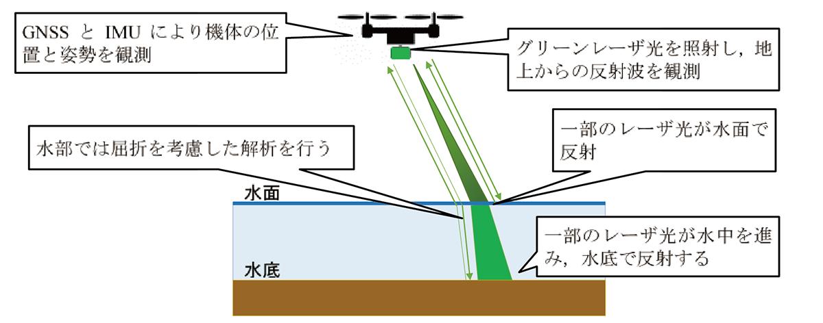 図1 水部の計測概念