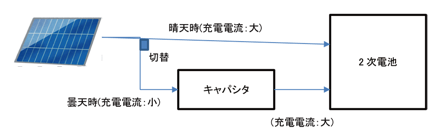 図-1 充電構成