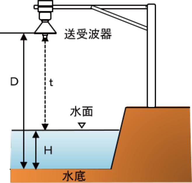 図-2 超音波による水位計測