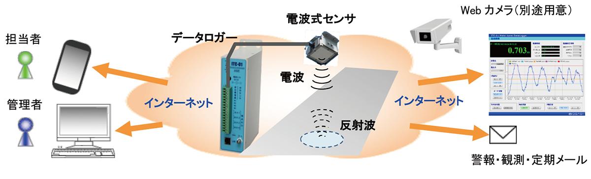 図-6 小型Web配信「冠水レーダー」の概要