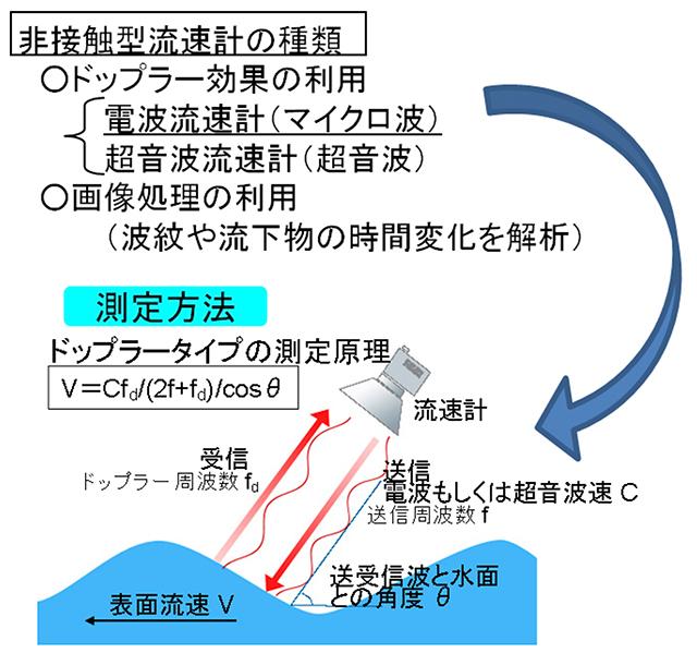 図-1 電波式流速計の概要