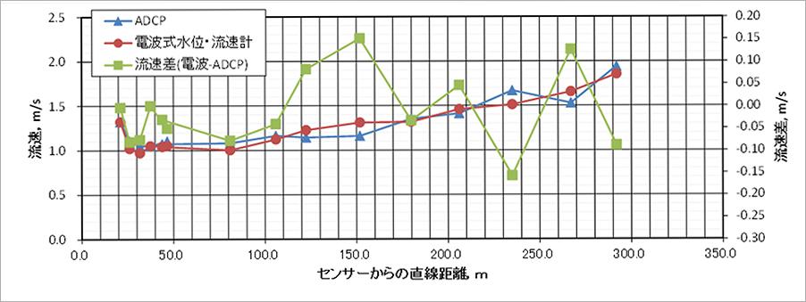 図-2 電波式流速水位計とADCPによる流速計測値の比較