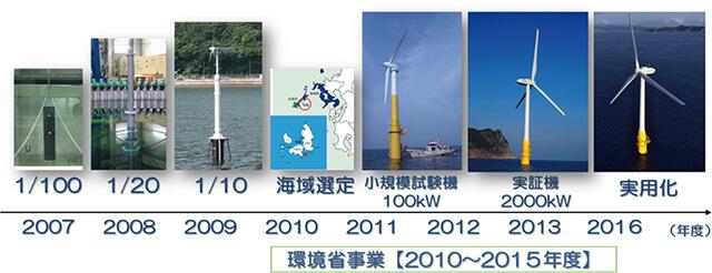図1 浮体式洋上風力発電への戸田建設の取り組み