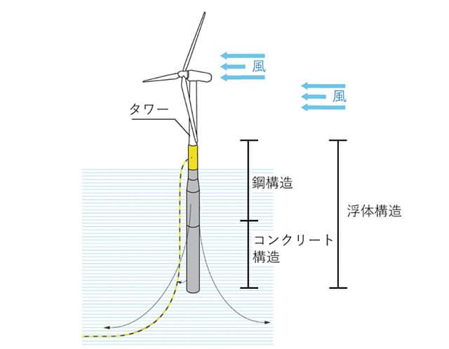 図2 ハイブリッドスパー型浮体構造