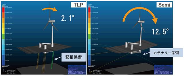 TLP型とSemi型浮体の動揺比較  <北海での海象条件をもとにしたシュミレーション結果>
