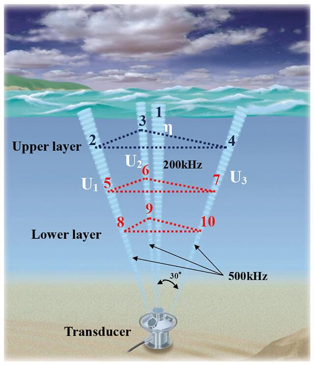 図1 海象計の測定概念